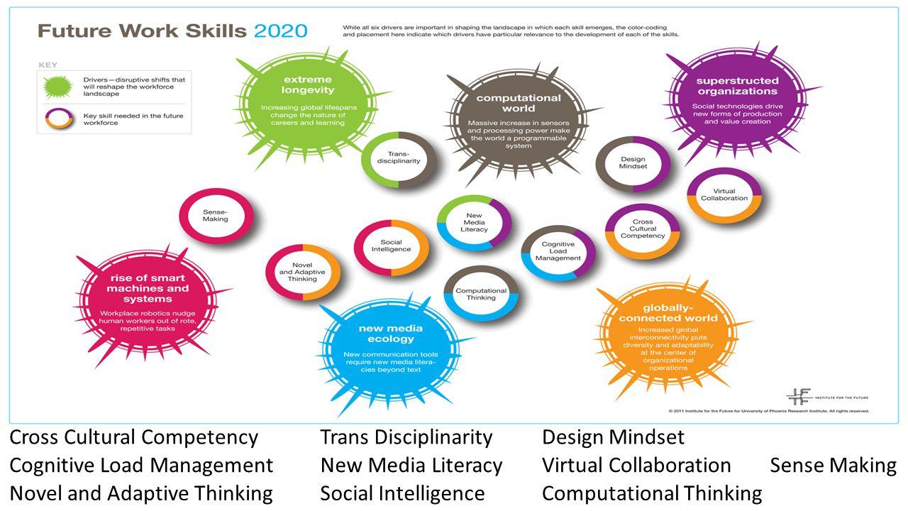 Virtual Collaboration Novel and Adaptive ThinkingSocial Intelligence Trans Disciplinarity New Media Literacy Computational Thinking Design MindsetCross Cultural Competency Sense MakingCognitive Load Management
