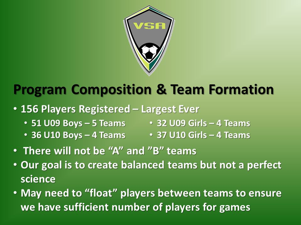Program Composition & Team Formation 156 Players Registered – Largest Ever 156 Players Registered – Largest Ever There will not be A and B teams There will not be A and B teams Our goal is to create balanced teams but not a perfect science Our goal is to create balanced teams but not a perfect science May need to float players between teams to ensure we have sufficient number of players for games May need to float players between teams to ensure we have sufficient number of players for games 51 U09 Boys – 5 Teams 51 U09 Boys – 5 Teams 36 U10 Boys – 4 Teams 36 U10 Boys – 4 Teams 32 U09 Girls – 4 Teams 32 U09 Girls – 4 Teams 37 U10 Girls – 4 Teams 37 U10 Girls – 4 Teams