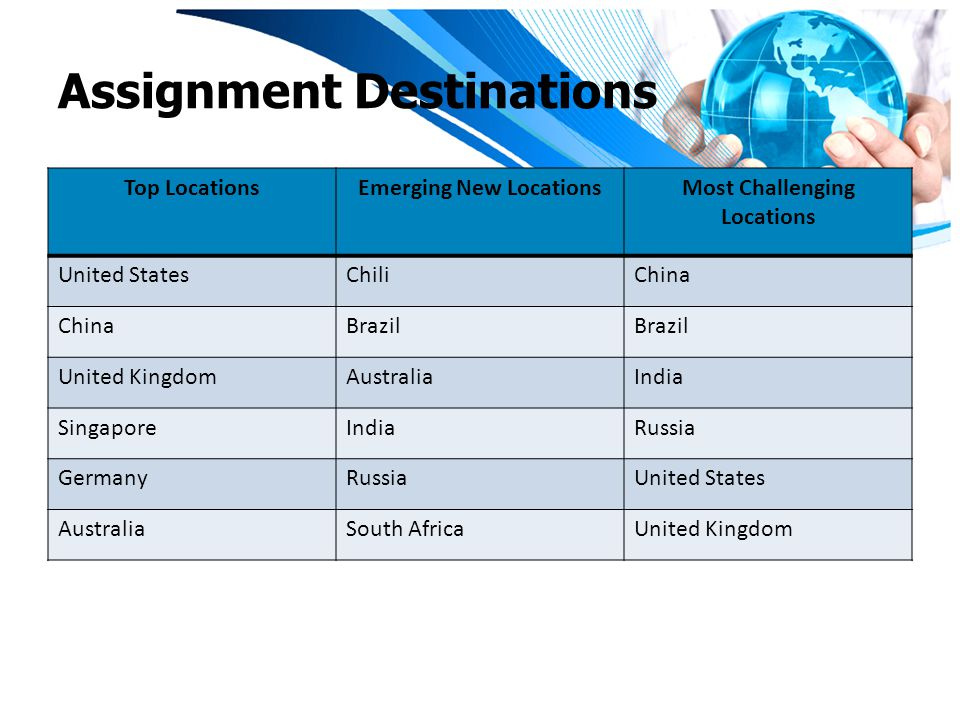Assignment Destinations Top LocationsEmerging New LocationsMost Challenging Locations United StatesChiliChina Brazil United KingdomAustraliaIndia SingaporeIndiaRussia GermanyRussiaUnited States AustraliaSouth AfricaUnited Kingdom
