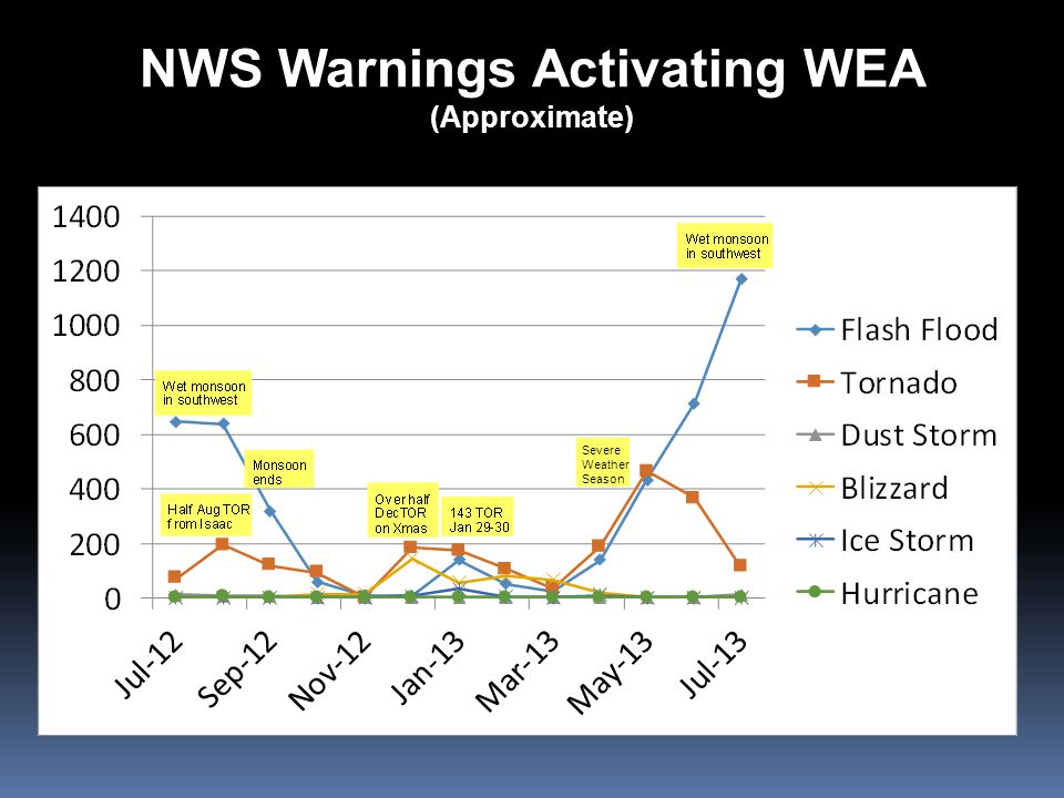 NWS Warnings Activating WEA (Approximate) Severe Weather Season