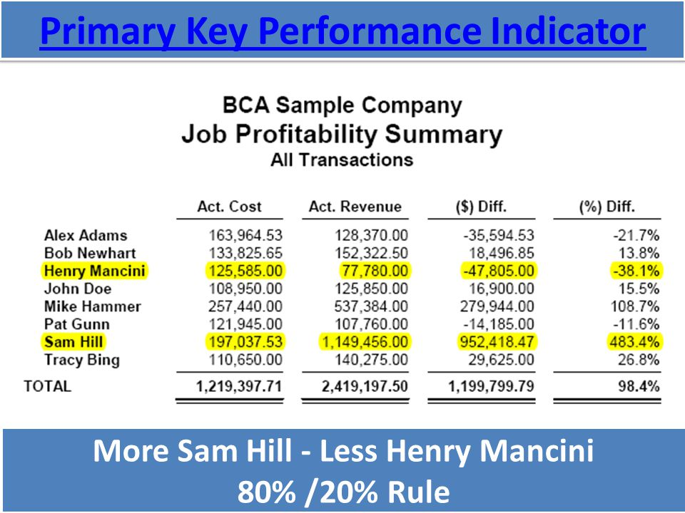 Primary Key Performance Indicator More Sam Hill - Less Henry Mancini 80% /20% Rule More Sam Hill - Less Henry Mancini 80% /20% Rule
