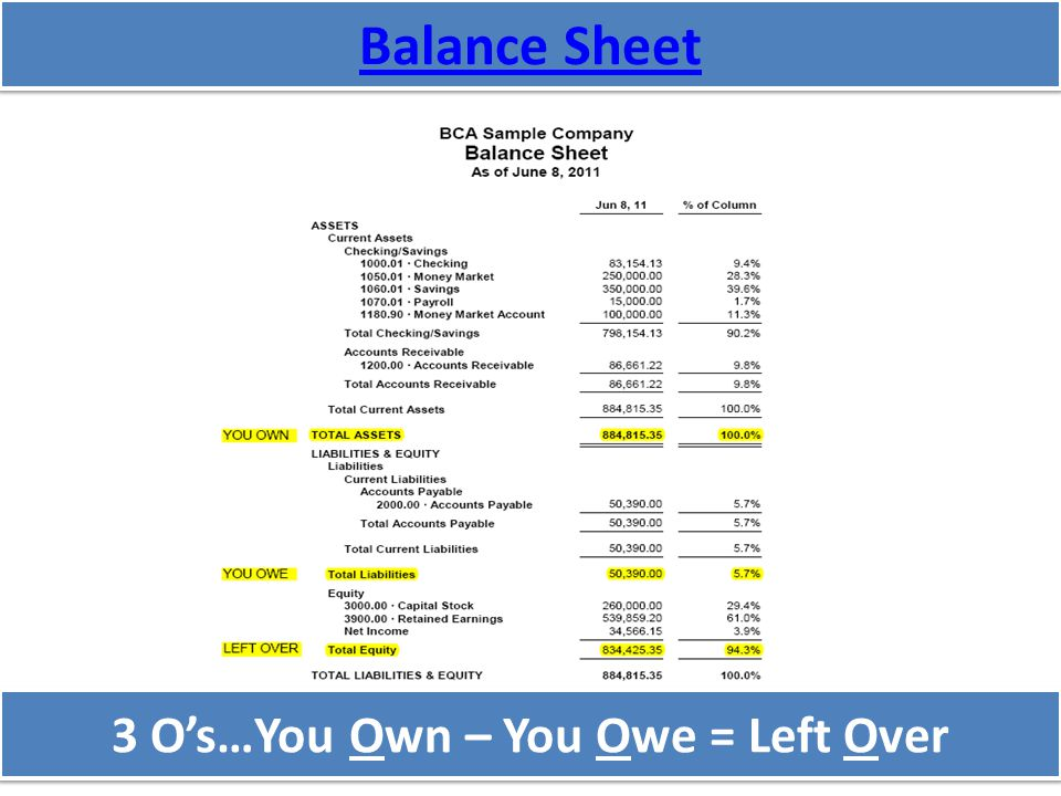 Balance Sheet 3 O's…You Own – You Owe = Left Over 3 O's…You Own – You Owe = Left Over