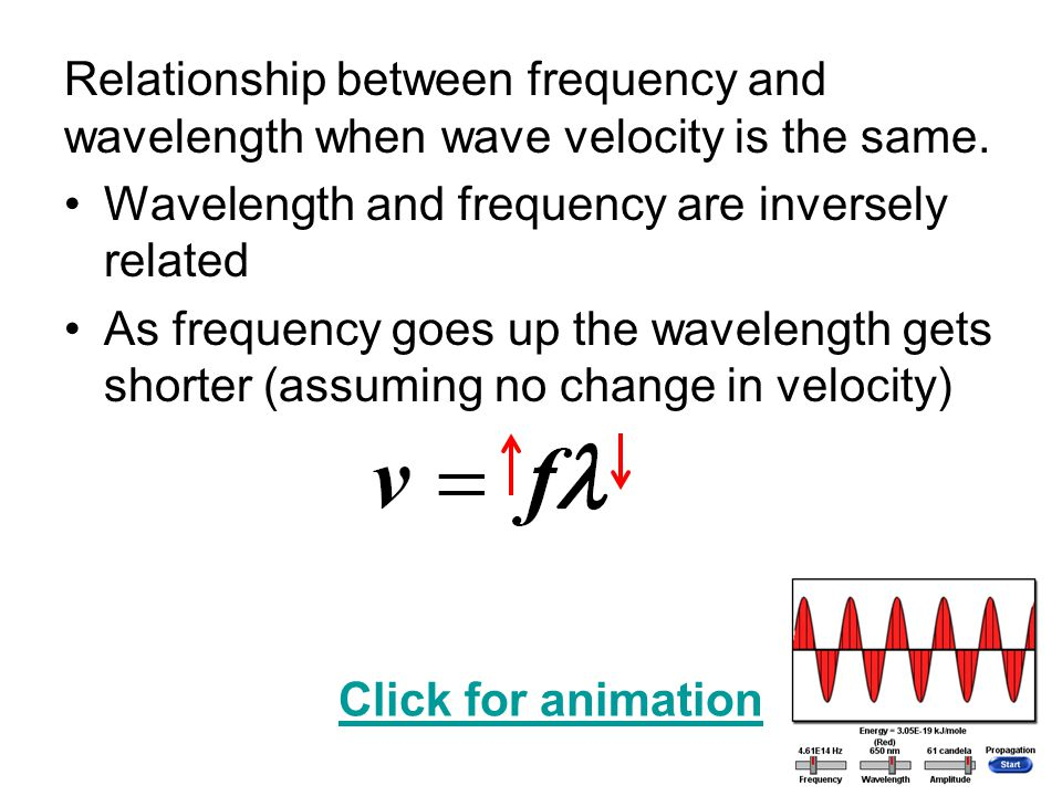 Relationship between frequency and wavelength when wave velocity is the same. Wavelength and frequency are inversely related As frequency goes up the