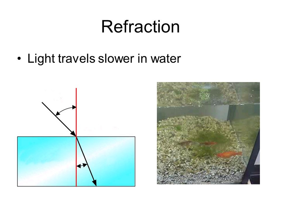 Refraction Light travels slower in water