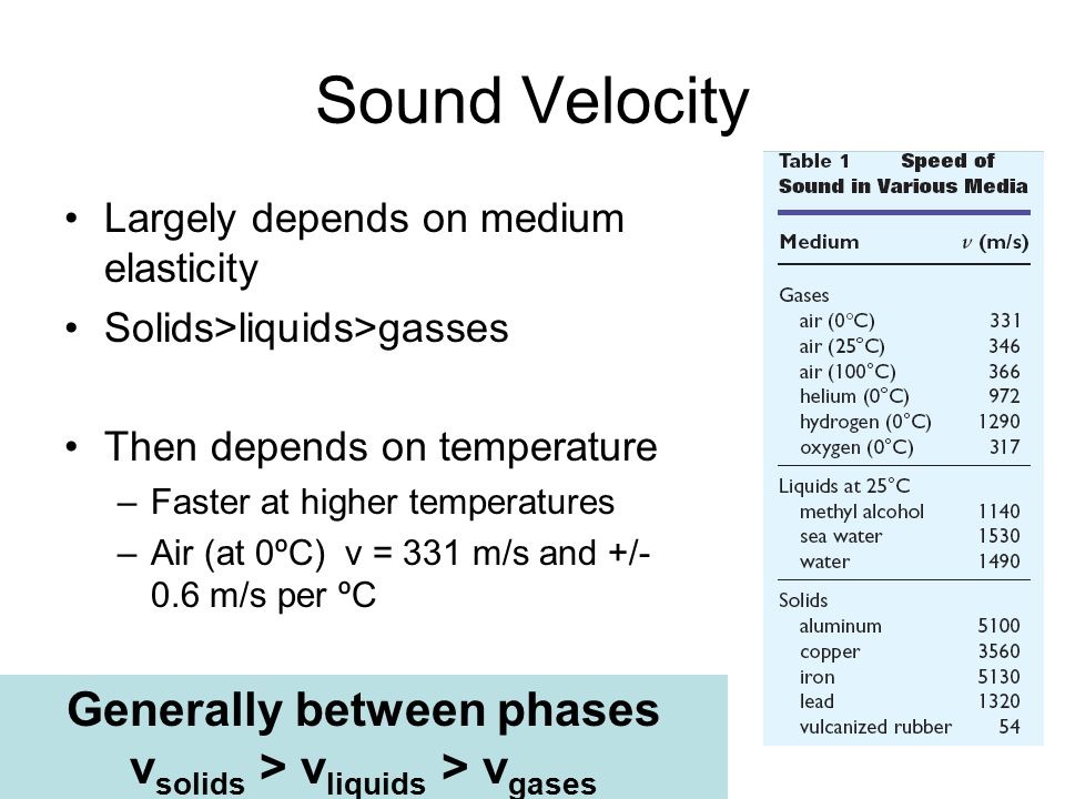 Sound Velocity Largely depends on medium elasticity Solids>liquids>gasses Then depends on temperature –Faster at higher temperatures –Air (at 0ºC) v =