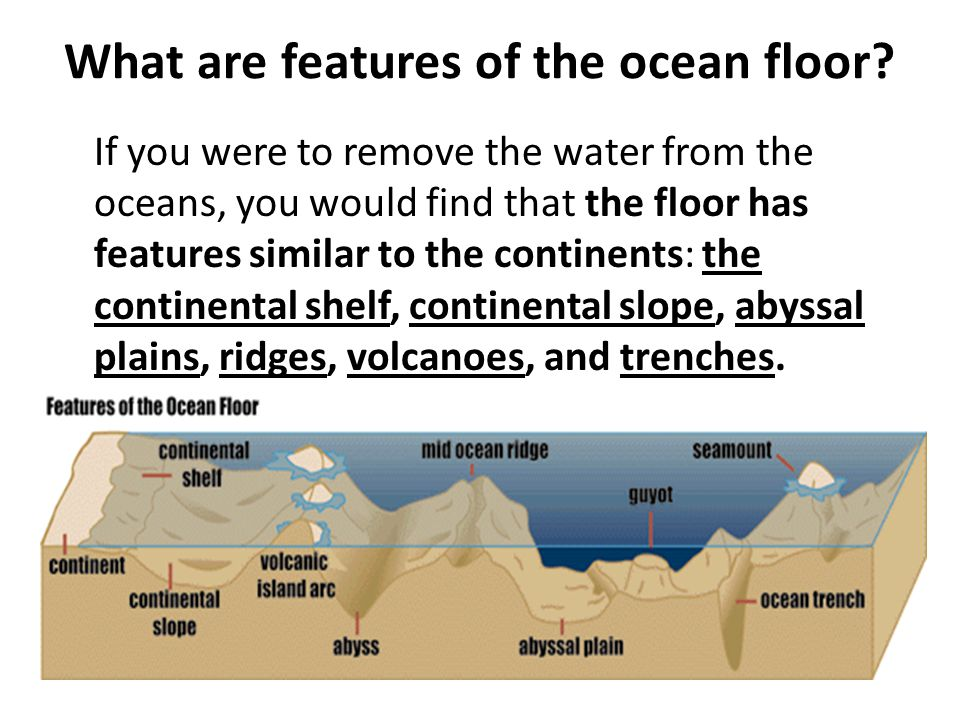 What is a longshore current.