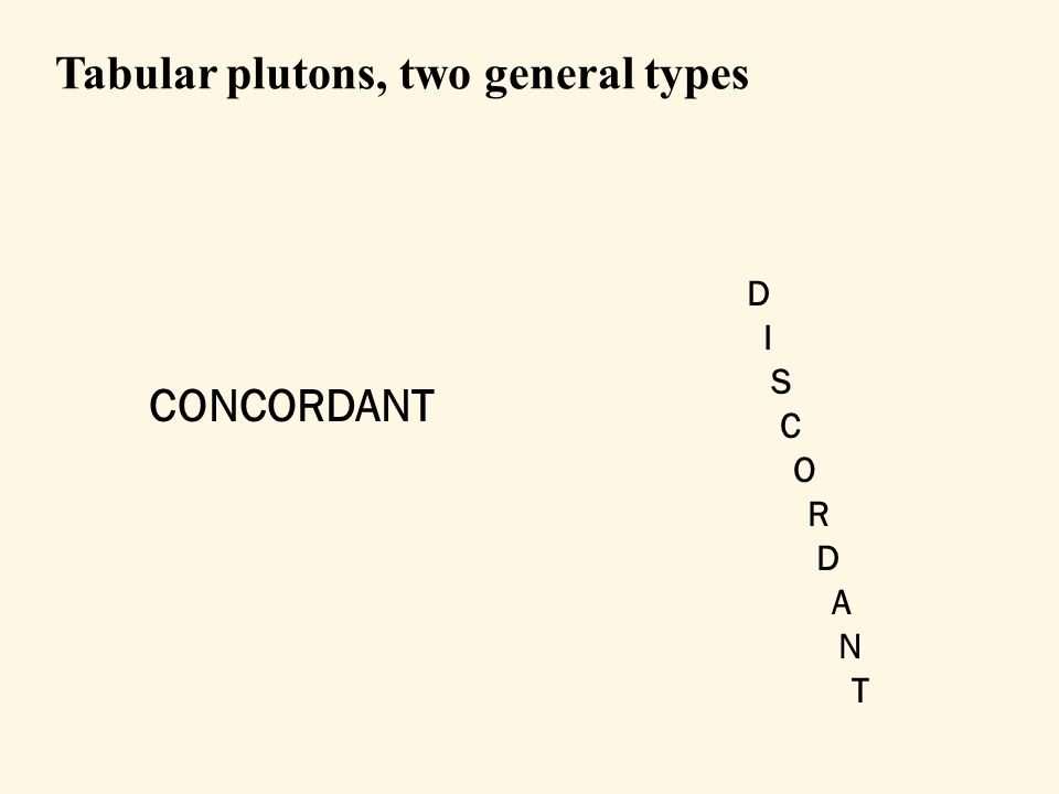 Tabular plutons, two general types CONCORDANT Example: sill D I S C O R D A N T Example: dike