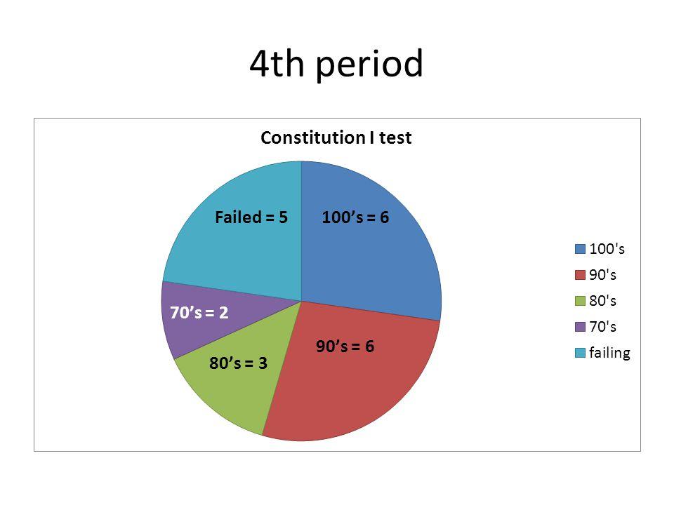 4th period