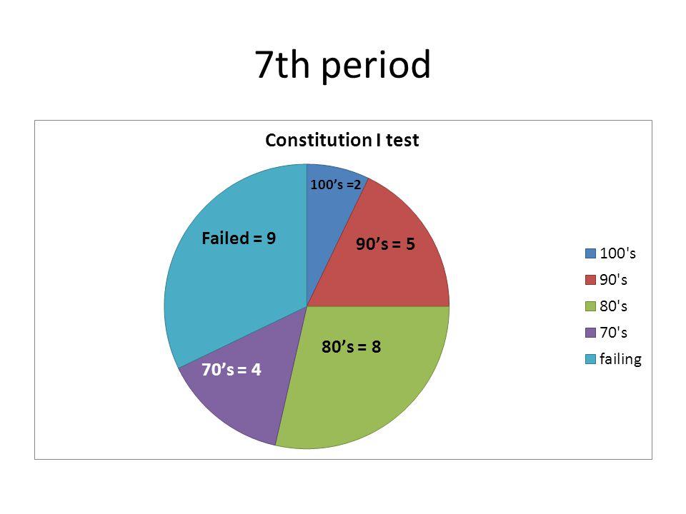 7th period
