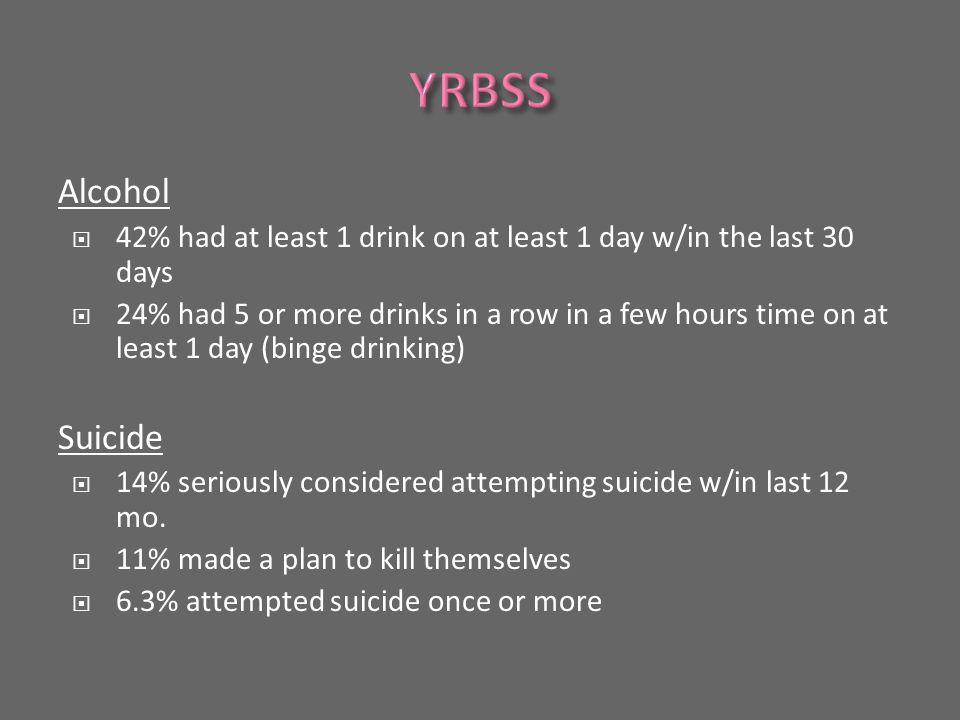 Alcohol  42% had at least 1 drink on at least 1 day w/in the last 30 days  24% had 5 or more drinks in a row in a few hours time on at least 1 day (binge drinking) Suicide  14% seriously considered attempting suicide w/in last 12 mo.