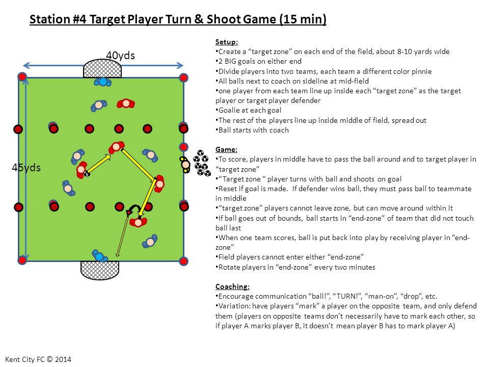 Station #4 Target Player Turn & Shoot Game (15 min) Setup: Create a target zone on each end of the field, about 8-10 yards wide 2 BIG goals on either end Divide players into two teams, each team a different color pinnie All balls next to coach on sideline at mid-field one player from each team line up inside each target zone as the target player or target player defender Goalie at each goal The rest of the players line up inside middle of field, spread out Ball starts with coach Game: To score, players in middle have to pass the ball around and to target player in target zone Target zone player turns with ball and shoots on goal Reset if goal is made.