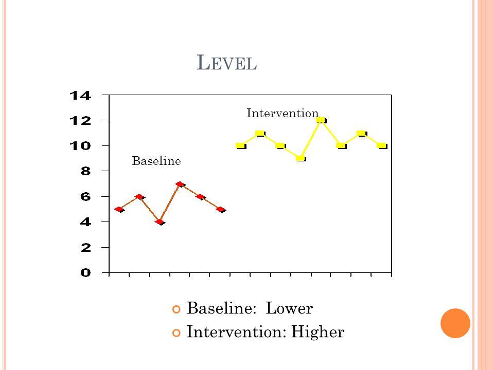 L EVEL Baseline: Lower Intervention: Higher Baseline Intervention