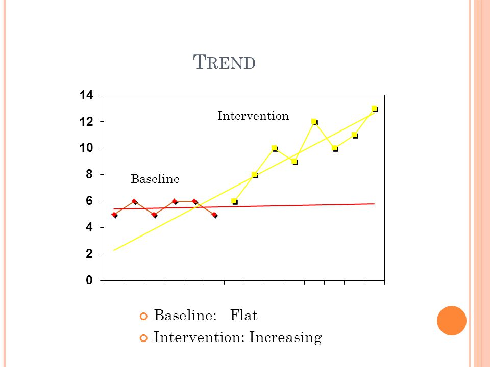 T REND Baseline: Flat Intervention: Increasing Baseline