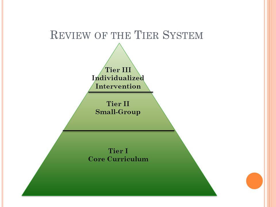 R EVIEW OF THE T IER S YSTEM Tier I Core Curriculum Tier II Small-Group Tier III Individualized Intervention