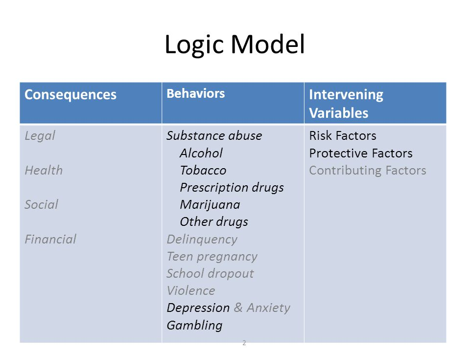 Logic Model Consequences Behaviors Intervening Variables Legal Health Social Financial Substance abuse Alcohol Tobacco Prescription drugs Marijuana Other drugs Delinquency Teen pregnancy School dropout Violence Depression & Anxiety Gambling Risk Factors Protective Factors Contributing Factors 2