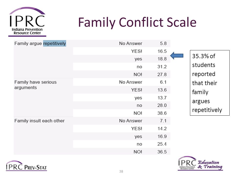 Family Conflict Scale 35.3% of students reported that their family argues repetitively 38