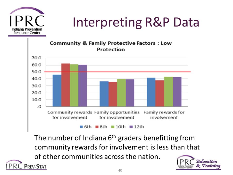 Interpreting R&P Data The number of Indiana 6 th graders benefitting from community rewards for involvement is less than that of other communities across the nation.