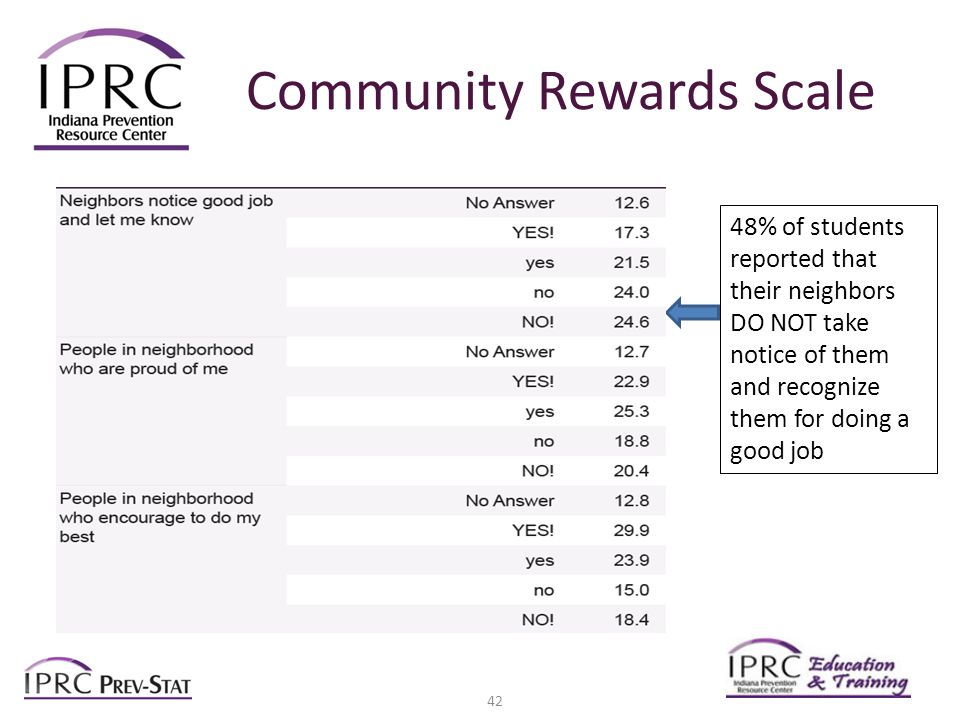Community Rewards Scale 48% of students reported that their neighbors DO NOT take notice of them and recognize them for doing a good job 42