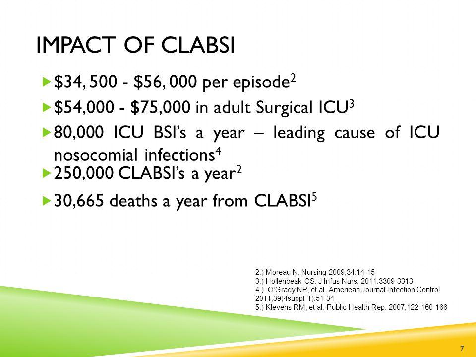 IMPACT OF CLABSI  $34, 500 - $56, 000 per episode 2 7 2.) Moreau N. Nursing 2009;34:14-15 3.) Hollenbeak CS. J Infus Nurs. 2011:3309-3313 4.) O'Grady
