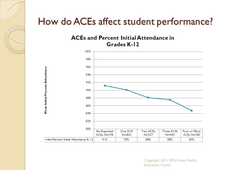 How do ACEs affect student performance? Copyright 2011 WSU Area Health Education Center