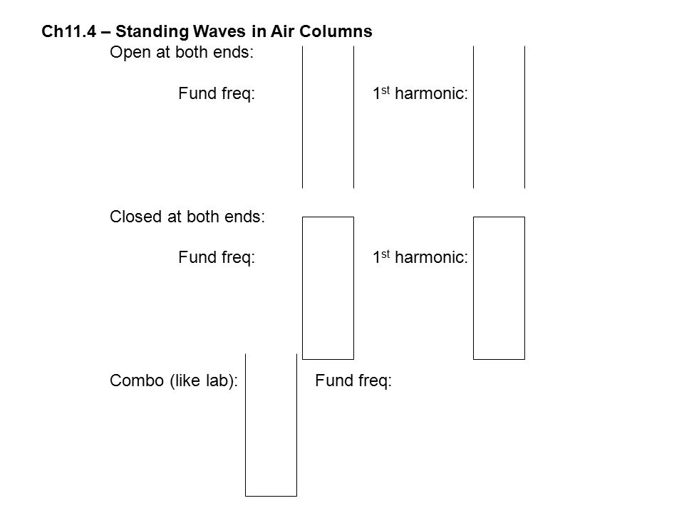 Ch11.4 – Standing Waves in Air Columns Open at both ends: Fund freq: 1 st harmonic: Closed at both ends: Fund freq: 1 st harmonic: Combo (like lab):Fu