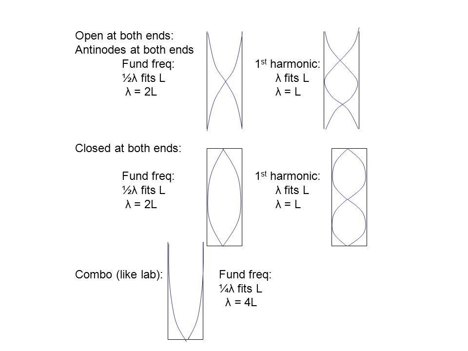 Open at both ends: Antinodes at both ends Fund freq: 1 st harmonic: ½λ fits L λ fits L λ = 2L λ = L Closed at both ends: Fund freq: 1 st harmonic: ½λ