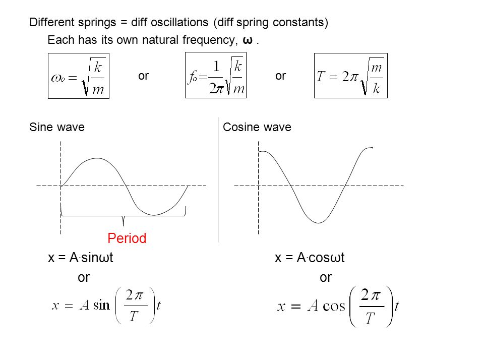Different springs = diff oscillations (diff spring constants) Each has its own natural frequency, ω. Sine waveCosine wave Period x = A. sinωt x = A. c