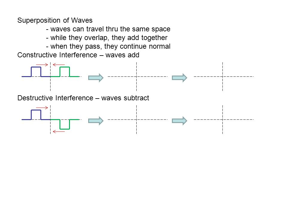 Superposition of Waves - waves can travel thru the same space - while they overlap, they add together - when they pass, they continue normal Construct