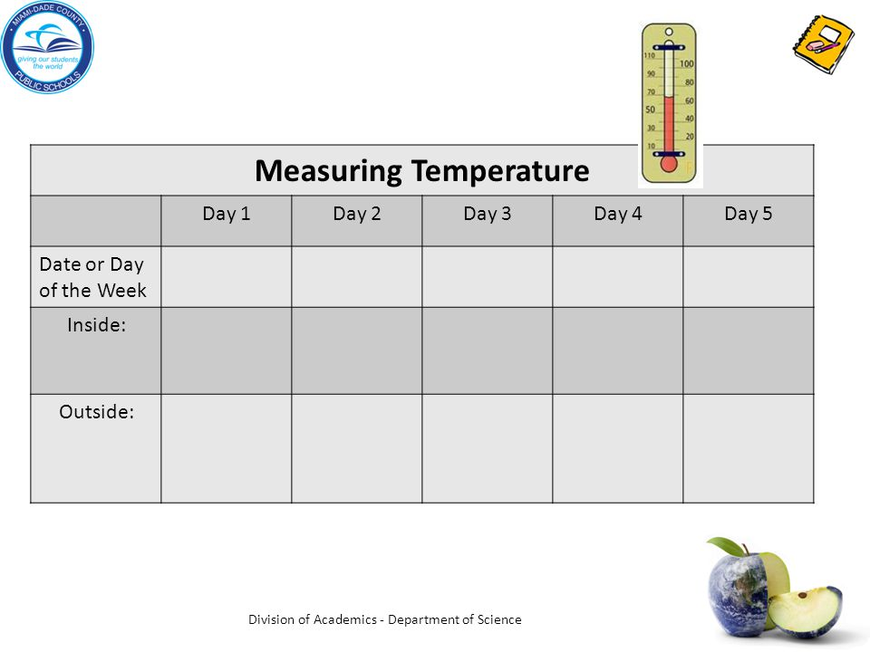 Measuring Temperature Day 1Day 2Day 3Day 4Day 5 Date or Day of the Week Inside: Outside: Division of Academics - Department of Science