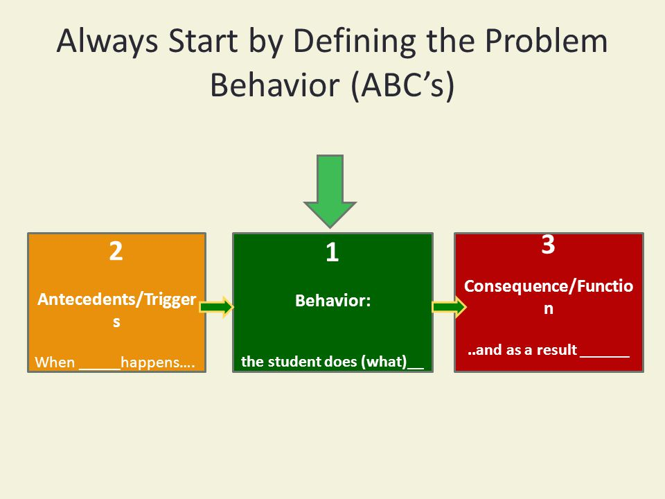 Always Start by Defining the Problem Behavior (ABC's) 2 Antecedents/Trigger s When _____happens….
