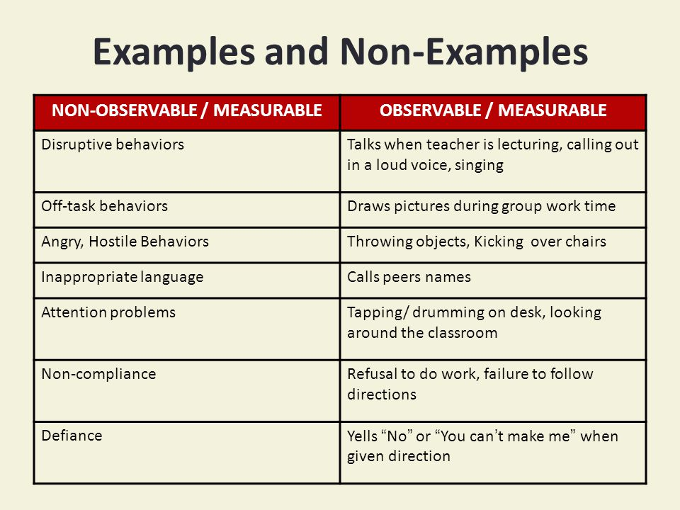 Examples and Non-Examples NON-OBSERVABLE / MEASURABLEOBSERVABLE / MEASURABLE Disruptive behaviorsTalks when teacher is lecturing, calling out in a loud voice, singing Off-task behaviorsDraws pictures during group work time Angry, Hostile BehaviorsThrowing objects, Kicking over chairs Inappropriate languageCalls peers names Attention problemsTapping/ drumming on desk, looking around the classroom Non-complianceRefusal to do work, failure to follow directions DefianceYells No or You can't make me when given direction