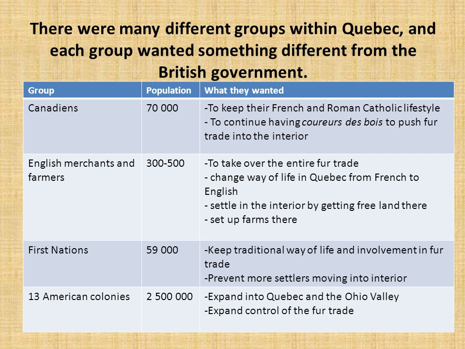 There were many different groups within Quebec, and each group wanted something different from the British government. GroupPopulationWhat they wanted