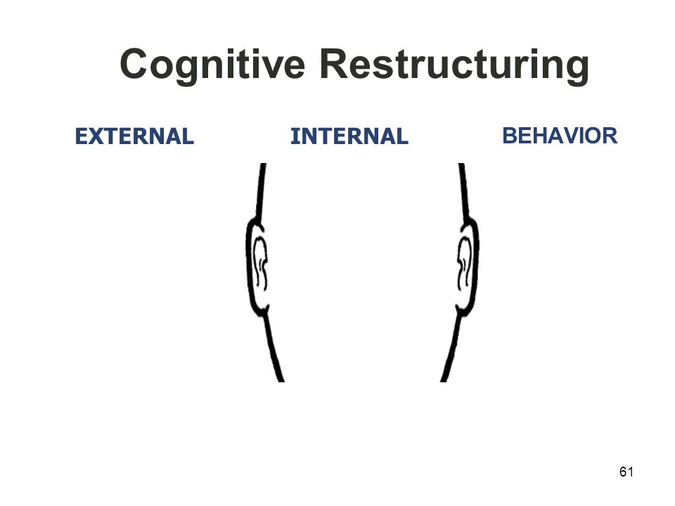 Cognitive Restructuring BEHAVIOR 61 EXTERNAL INTERNAL