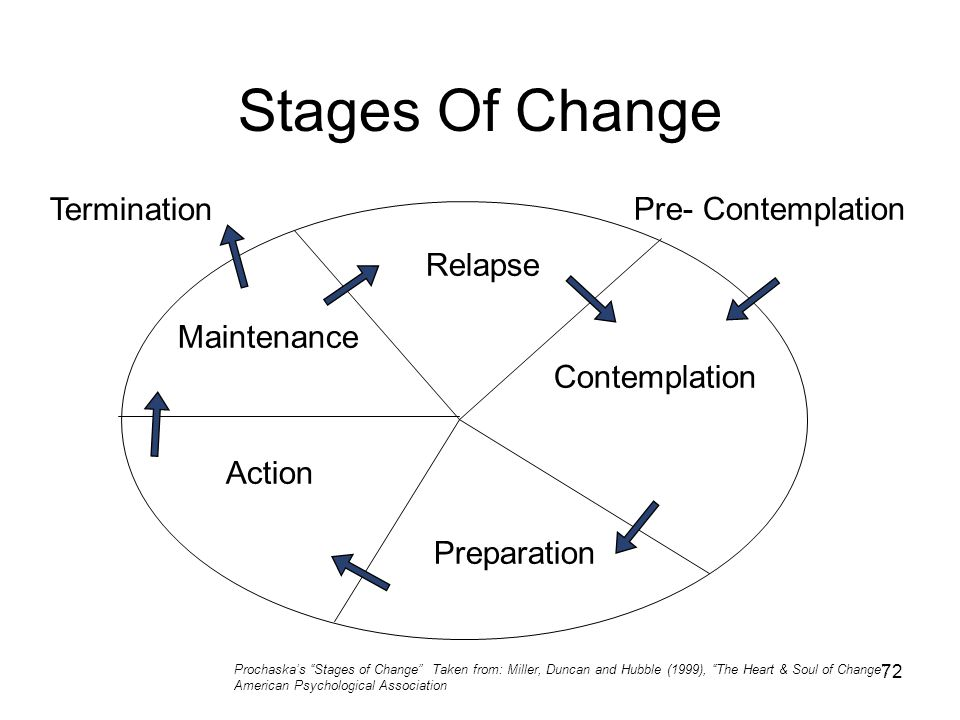72 Stages Of Change Pre- Contemplation Termination Relapse Contemplation Preparation Action Maintenance Prochaska's Stages of Change Taken from: Miller, Duncan and Hubble (1999), The Heart & Soul of Change , American Psychological Association