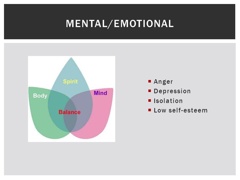  Anger  Depression  Isolation  Low self-esteem MENTAL/EMOTIONAL