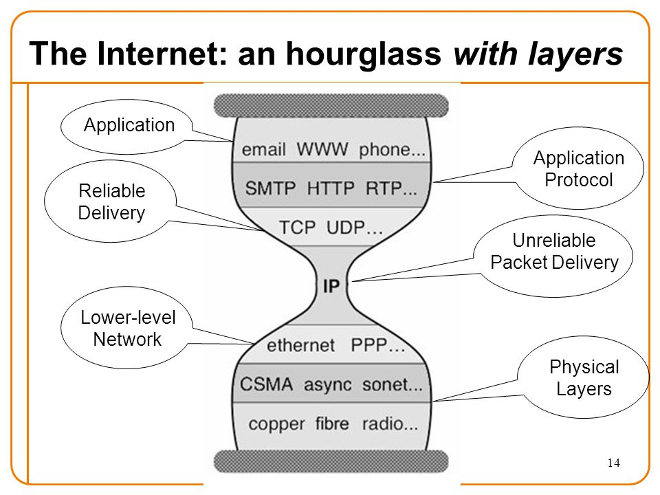 14 The Internet: an hourglass with layers Application Protocol Unreliable Packet Delivery Lower-level Network Reliable Delivery Physical Layers Application