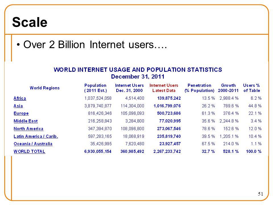 Scale Over 2 Billion Internet users…. 51