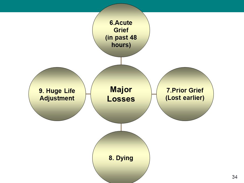 34 Major Losses 6.Acute Grief (in past 48 hours) 7.Prior Grief (Lost earlier) 8. Dying 9. Huge Life Adjustment