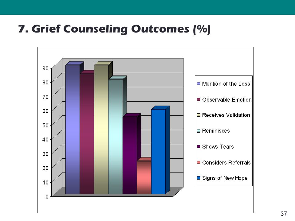 37 7. Grief Counseling Outcomes (%)