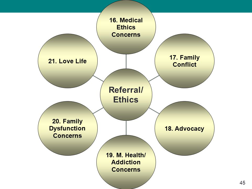 45 Referral/ Ethics 16. Medical Ethics Concerns 17. Family Conflict 18. Advocacy 19. M. Health/ Addiction Concerns 20. Family Dysfunction Concerns 21.