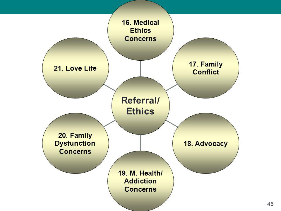 45 Referral/ Ethics 16. Medical Ethics Concerns 17.