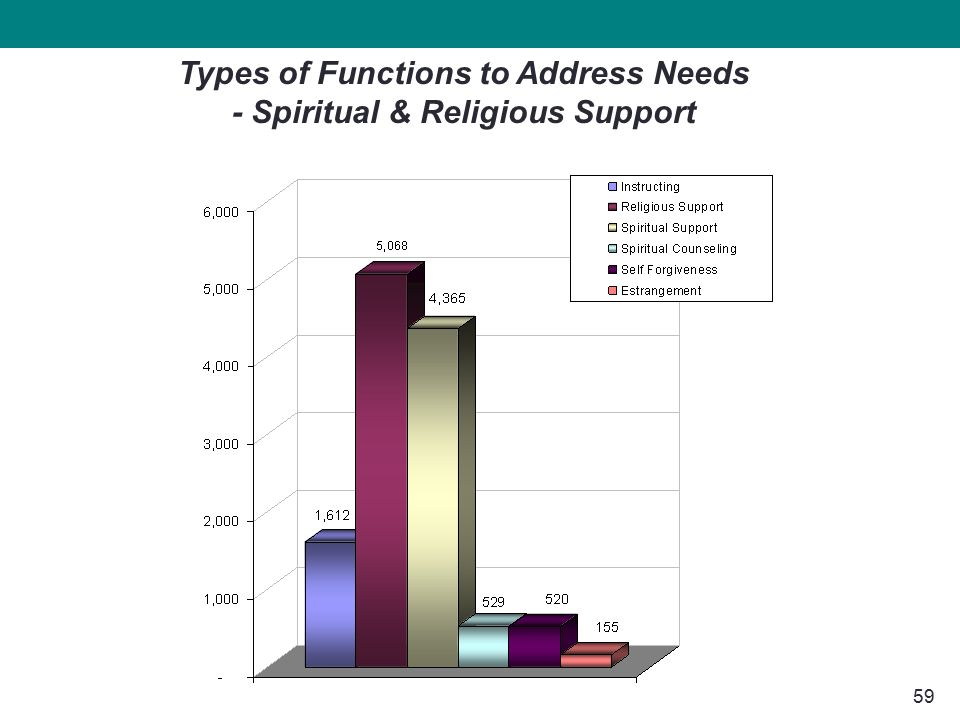 59 Types of Functions to Address Needs - Spiritual & Religious Support