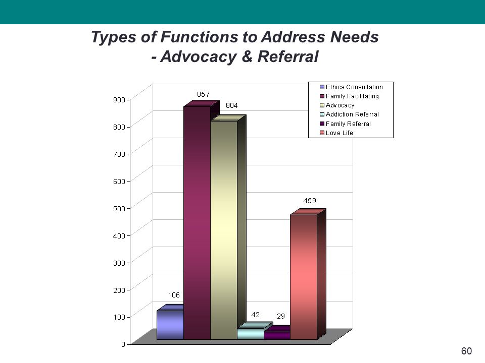 60 Types of Functions to Address Needs - Advocacy & Referral