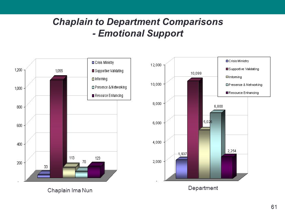 61 Chaplain Ima Nun Chaplain to Department Comparisons - Emotional Support Department