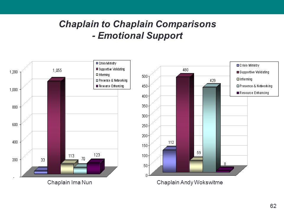62 Chaplain Andy Wokswitme Chaplain to Chaplain Comparisons - Emotional Support Chaplain Ima Nun