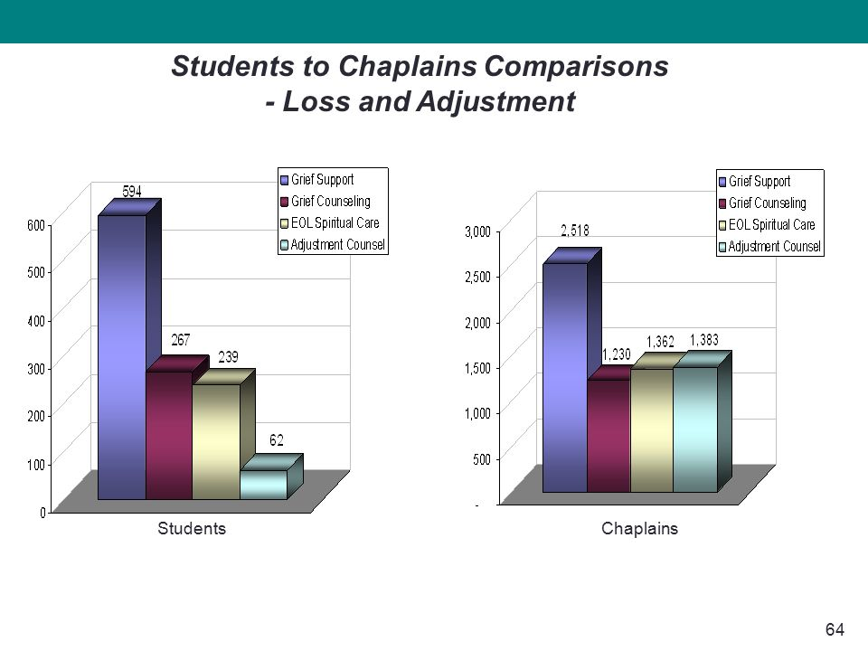64 StudentsChaplains Students to Chaplains Comparisons - Loss and Adjustment