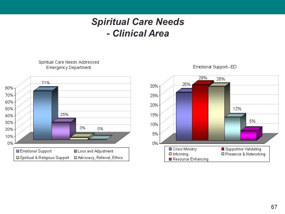 67 Spiritual Care Needs - Clinical Area