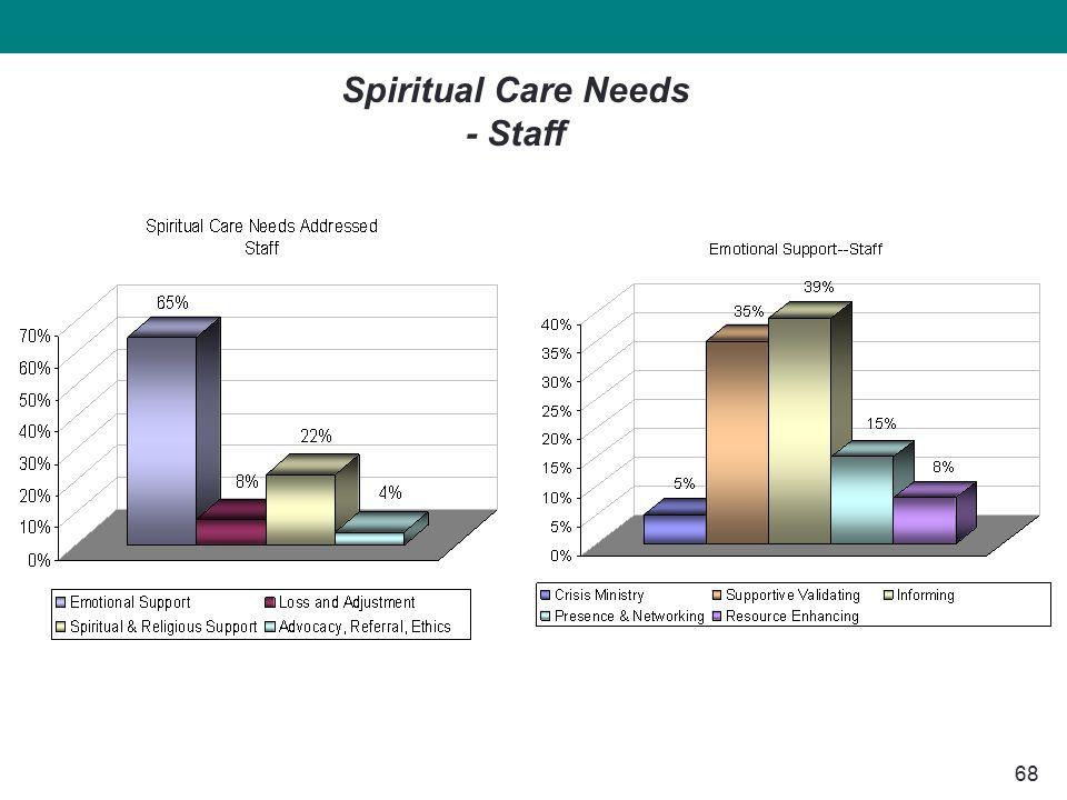 68 Spiritual Care Needs - Staff