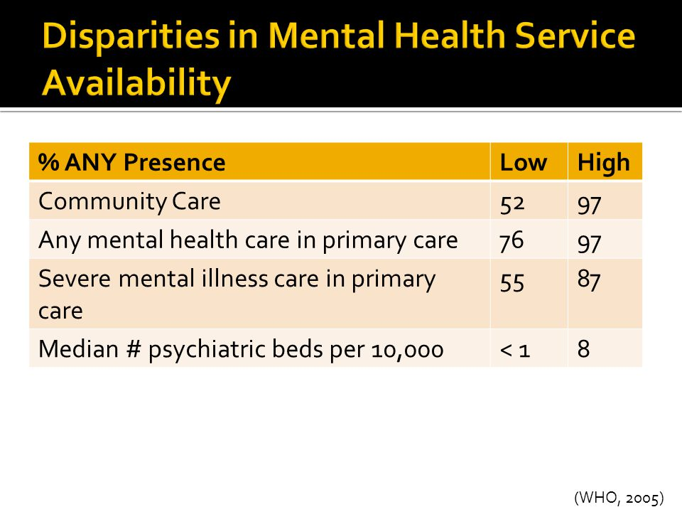 % ANY PresenceLowHigh Community Care5297 Any mental health care in primary care7697 Severe mental illness care in primary care 5587 Median # psychiatr