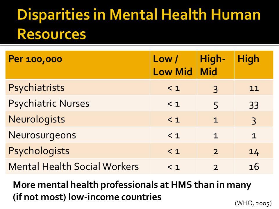 Per 100,000Low / Low Mid High- Mid High Psychiatrists< 1311 Psychiatric Nurses< 1533 Neurologists< 113 Neurosurgeons< 111 Psychologists< 1214 Mental H